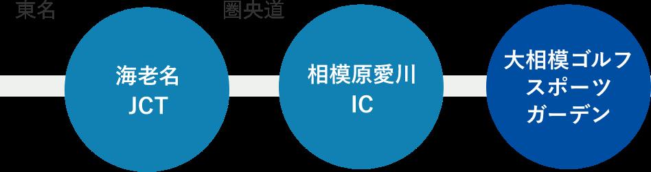 海老名JCT → 相模原愛川IC → 大相模ゴルフスポーツガーデン