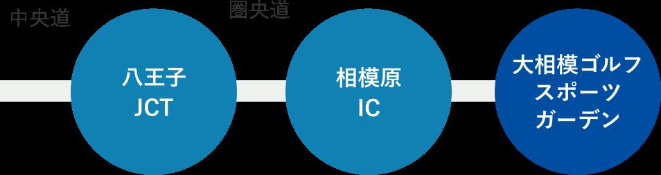 八王子JCT → 相模原IC → 大相模ゴルフスポーツガーデン